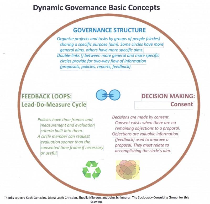 DG Basic Concepts Graph